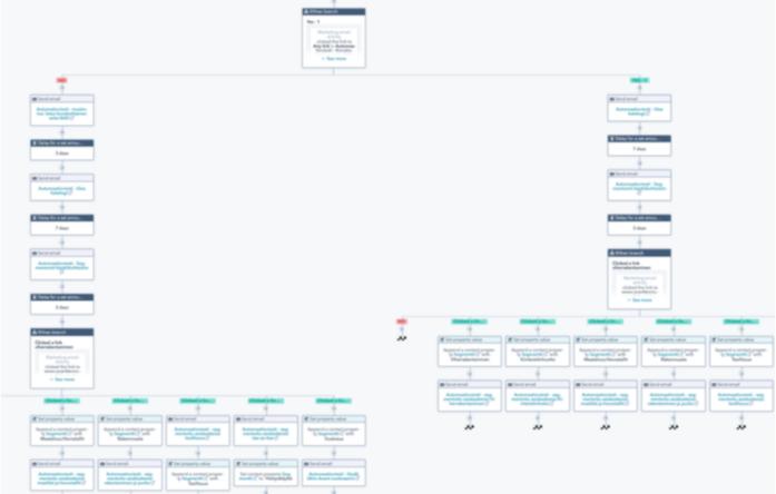 HubSpotissa on ylivoimaisesti monipuolisimmat automaatiomahdollisuudet